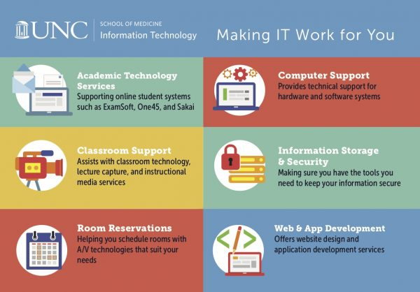 School of Medicine IT services