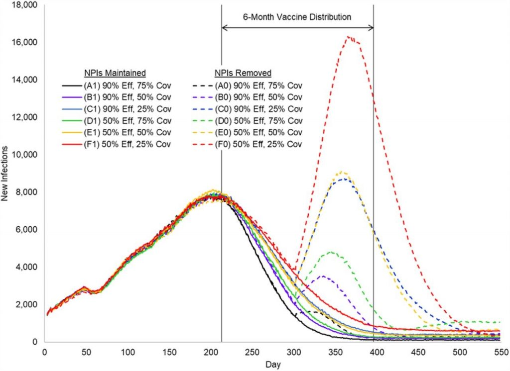 Graphic of simulation results
